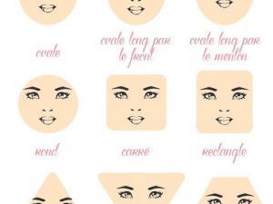 modèle coupe de cheveux visage